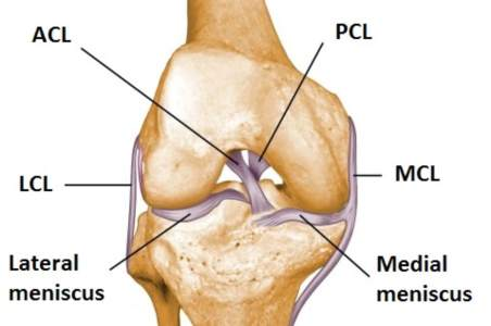 Meniscus Tear Surgery Abroad Avoiding NHS Waiting Times